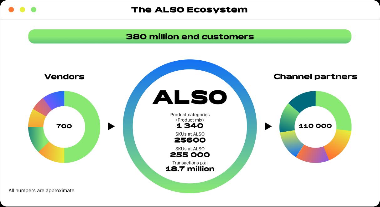 ALSO Ecosystem-updt
